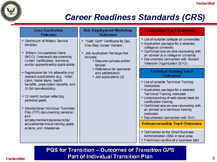 Unclassified Career Readiness Standards (CRS) Core Curriculum Outcome Do. L Employment Workshop Outcomes •