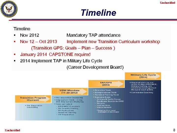 Unclassified Timeline § Nov 2012 Mandatory TAP attendance § Nov 12 – Oct 2013