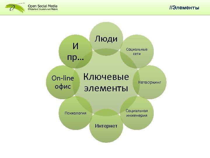 //Элементы И пр… On-line офис Люди Социальные сети Ключевые элементы Нетворкинг Социальная инженерия Психология