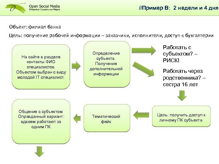 //Пример В: 2 недели и 4 дня Объект: филиал банка Цель: получение рабочей информации