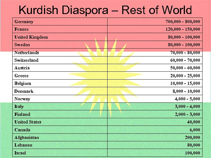 Kurdish Diaspora – Rest of World Germany 700, 000 - 800, 000 France 120,