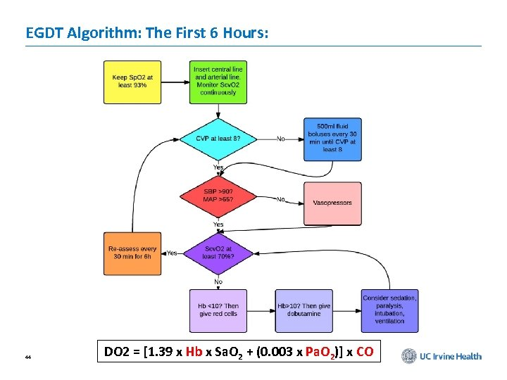 EGDT Algorithm: The First 6 Hours: 44 DO 2 = [1. 39 x Hb