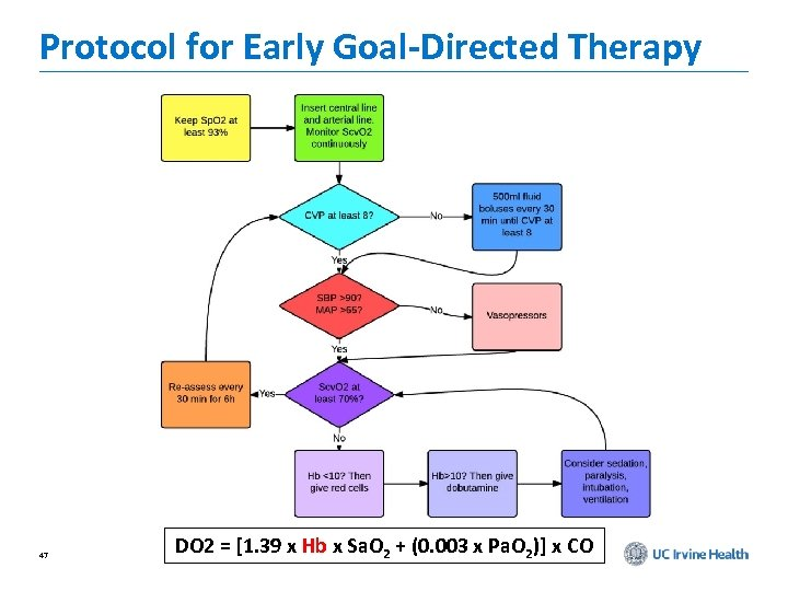 Protocol for Early Goal-Directed Therapy 47 DO 2 = [1. 39 x Hb x