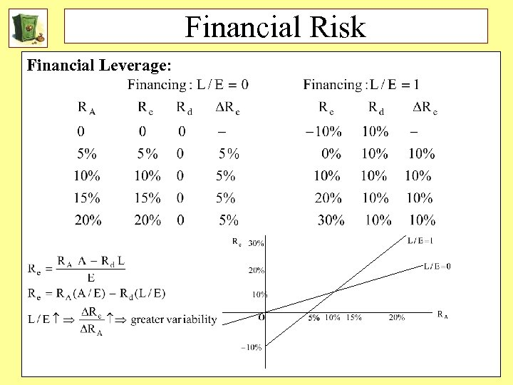 Financial Risk Financial Leverage: 31