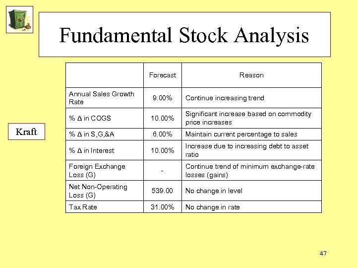 Fundamental Stock Analysis Forecast Reason Annual Sales Growth Rate Continue increasing trend % Δ