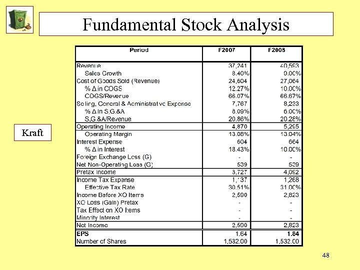 Fundamental Stock Analysis Kraft 48