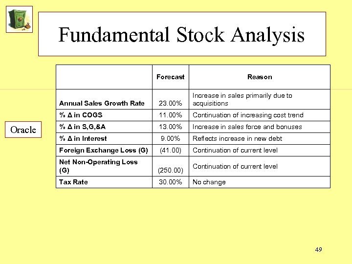 Fundamental Stock Analysis Forecast Reason Annual Sales Growth Rate % Δ in COGS Oracle