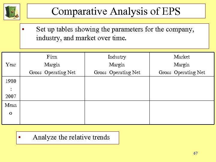 Comparative Analysis of EPS • Set up tables showing the parameters for the company,