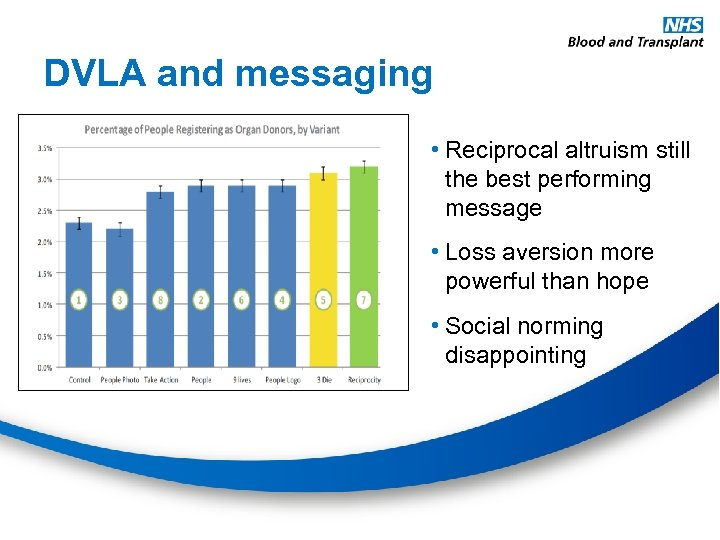 DVLA and messaging • Reciprocal altruism still the best performing message • Loss aversion