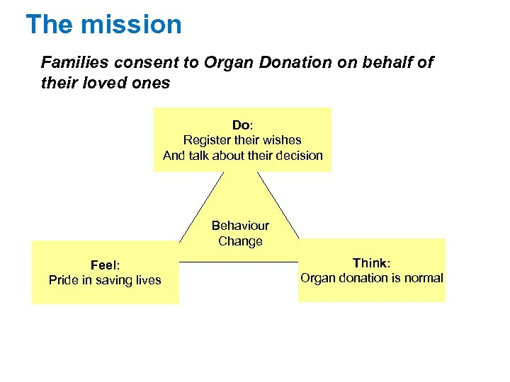 The mission Families consent to Organ Donation on behalf of their loved ones Do: