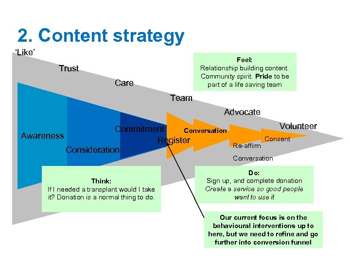 2. Content strategy 'Like' Feel: Relationship building content. Community spirit. Pride to be part
