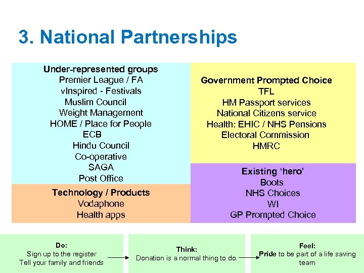 3. National Partnerships Under-represented groups Premier League / FA v. Inspired - Festivals Muslim