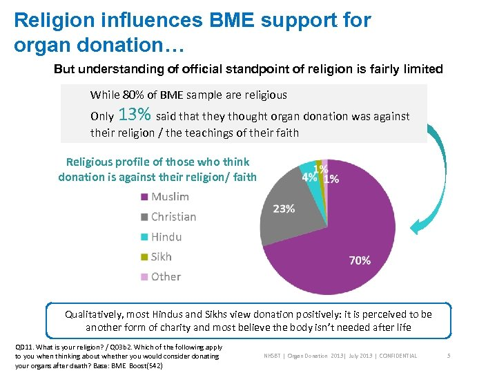 Religion influences BME support for organ donation… But understanding of official standpoint of religion