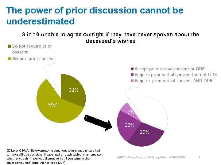 The power of prior discussion cannot be underestimated 3 in 10 unable to agree