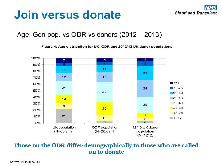 Join versus donate Age: Gen pop. vs ODR vs donors (2012 – 2013) Those