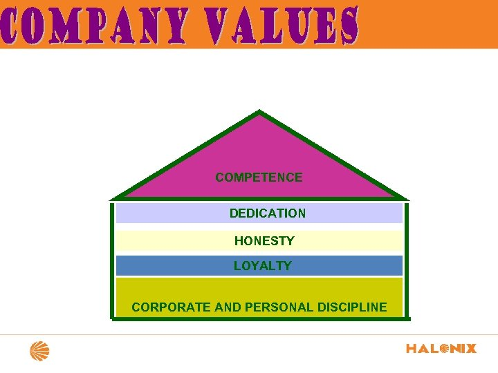 COMPETENCE DEDICATION HONESTY LOYALTY CORPORATE AND PERSONAL DISCIPLINE