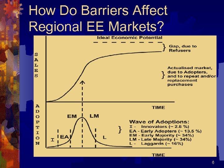 How Do Barriers Affect Regional EE Markets? 6