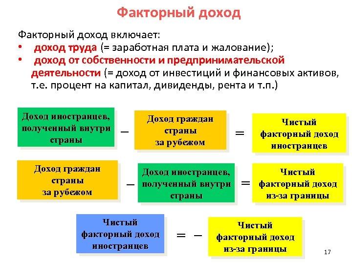 Факторный доход включает: • доход труда (= заработная плата и жалование); • доход от
