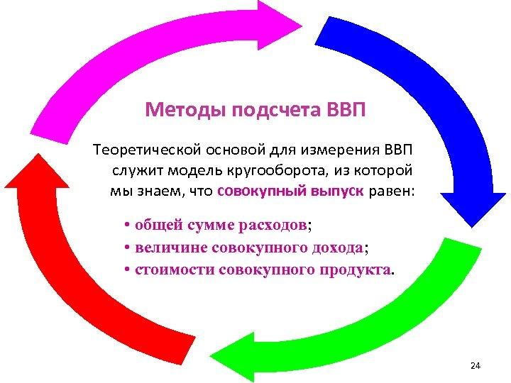 Методы подсчета ВВП Теоретической основой для измерения ВВП служит модель кругооборота, из которой мы