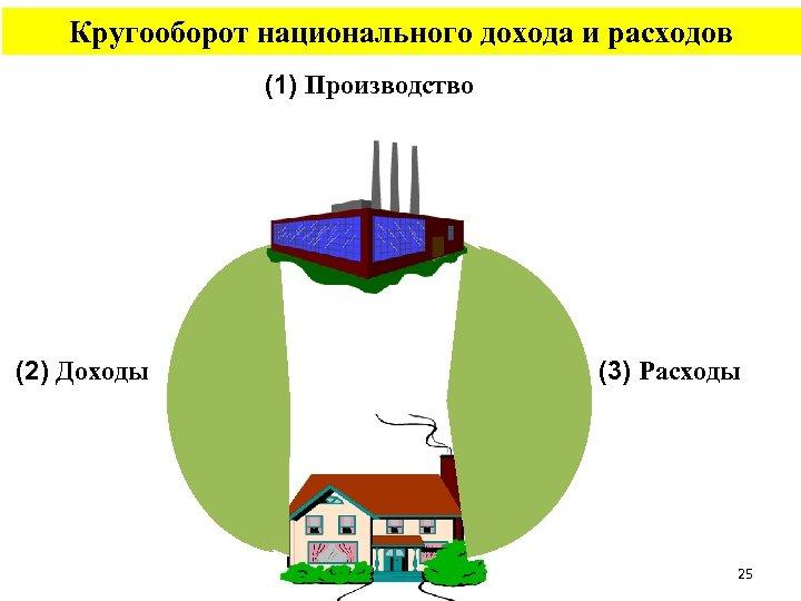Кругооборот национального дохода и расходов (1) Производство (2) Доходы (3) Расходы 25