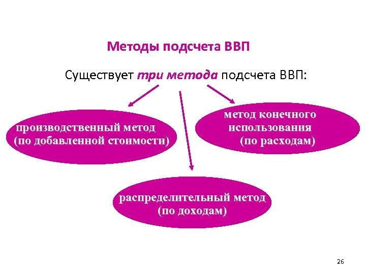 Методы подсчета ВВП Существует три метода подсчета ВВП: производственный метод (по добавленной стоимости) метод