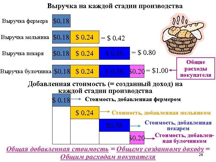 Выручка на каждой стадии производства Выручка фермера $0. 18 Выручка мельника $0. 18 $