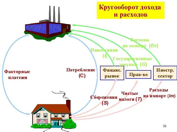 Кругооборот дохода и расходов Расходы на экспорт (Ex) Факторные платежи Инвестиции (I ) Государственные