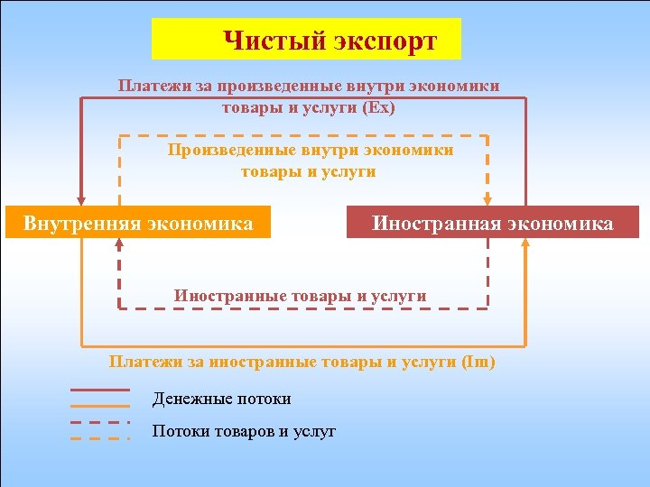 Чистый экспорт Платежи за произведенные внутри экономики товары и услуги (Ex) Произведенные внутри экономики