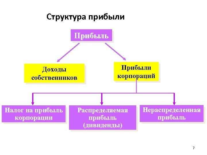 Структура прибыли Прибыль Доходы собственников Налог на прибыль корпорации Прибыли корпораций Распределяемая прибыль (дивиденды)