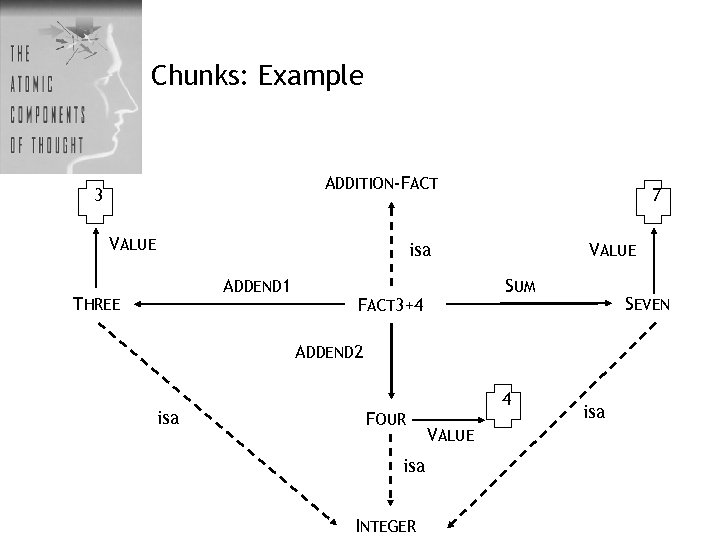 Chunks: Example ADDITION-FACT 3 VALUE 7 isa ADDEND 1 THREE VALUE SUM FACT 3+4