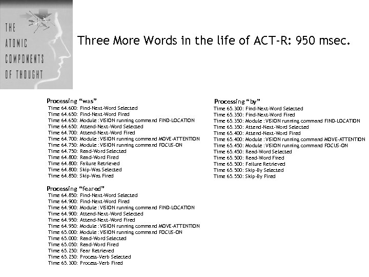 """Three More Words in the life of ACT-R: 950 msec. Processing """"was"""" Time Time"""