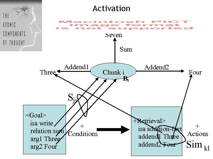 Activation Seven Sum Three Addend 1 Chunk i Bi Addend 2 Four Sji =Goal>