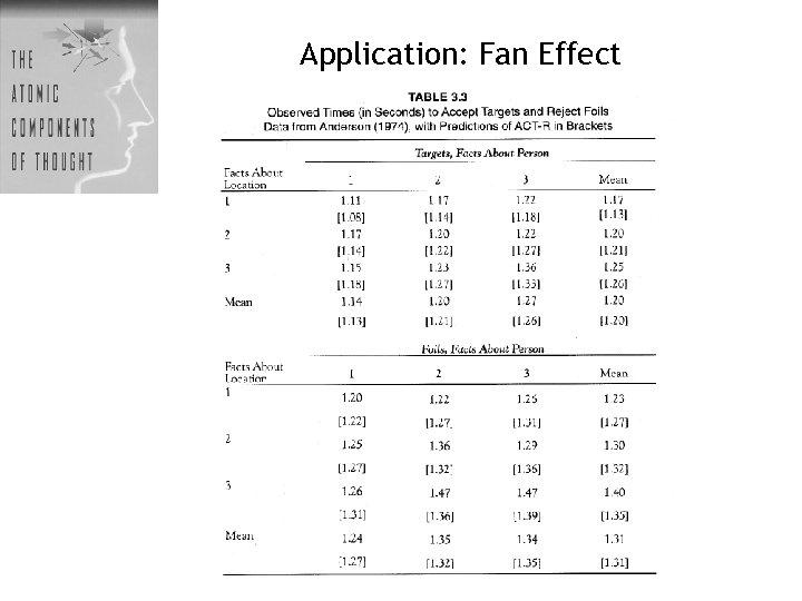 Application: Fan Effect
