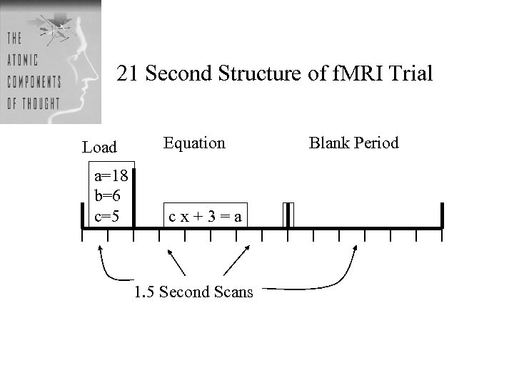 21 Second Structure of f. MRI Trial Load a=18 b=6 c=5 Equation cx+3=a 1.
