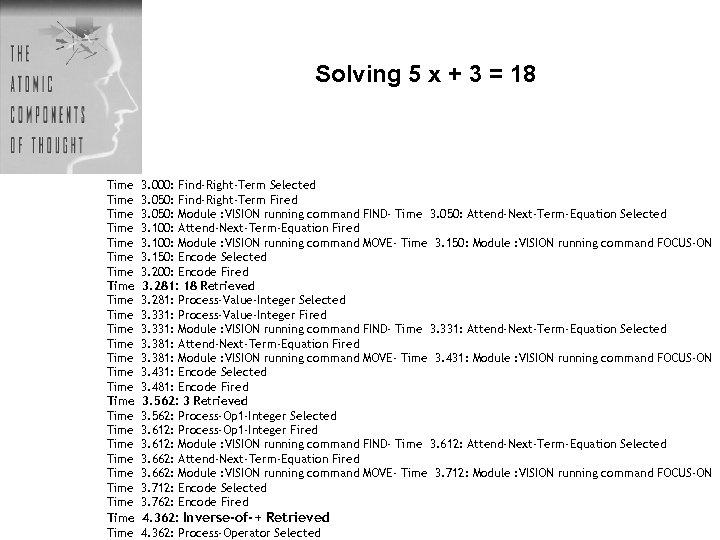 Solving 5 x + 3 = 18 Time Time Time Time Time Time Time