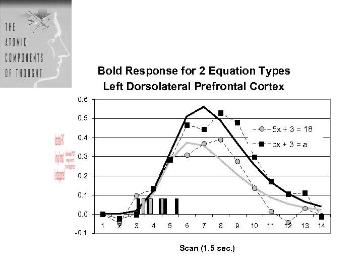 Bold Response for 2 Equation Types Left Dorsolateral Prefrontal Cortex 0. 6 0. 5