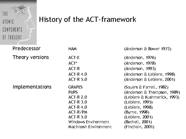 History of the ACT-framework Predecessor HAM (Anderson & Bower 1973) Theory versions ACT-E ACT*