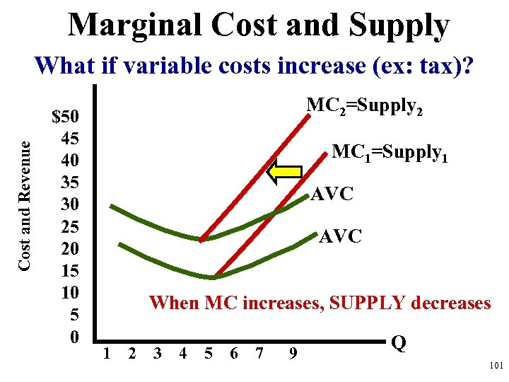 Marginal Cost and Supply Cost and Revenue What if variable costs increase (ex: tax)?