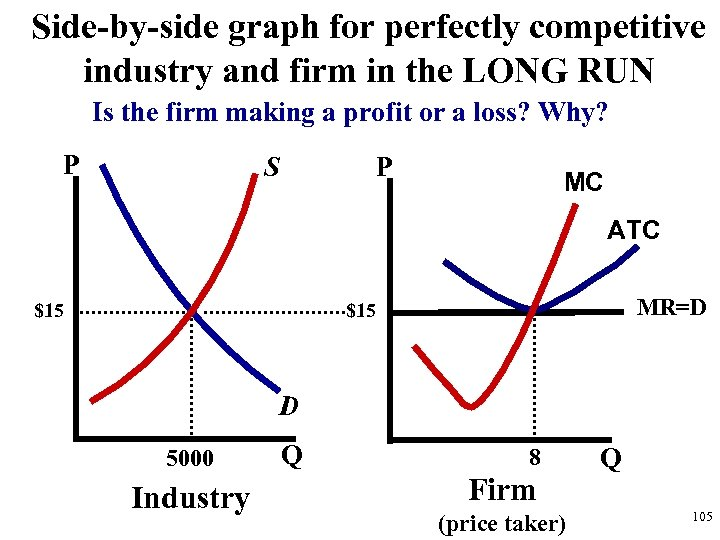 Side-by-side graph for perfectly competitive industry and firm in the LONG RUN Is the