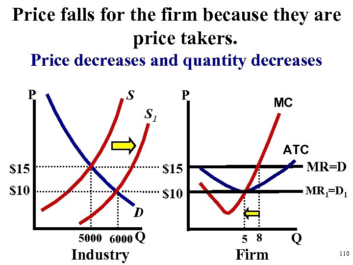 Price falls for the firm because they are price takers. Price decreases and quantity