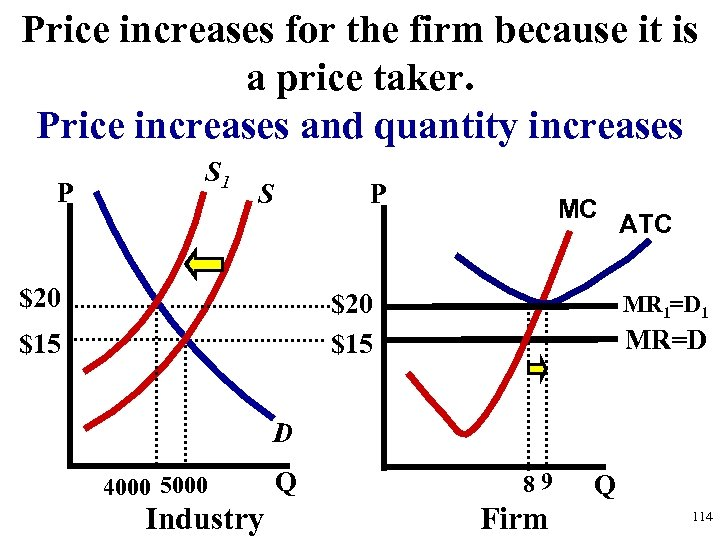 Price increases for the firm because it is a price taker. Price increases and