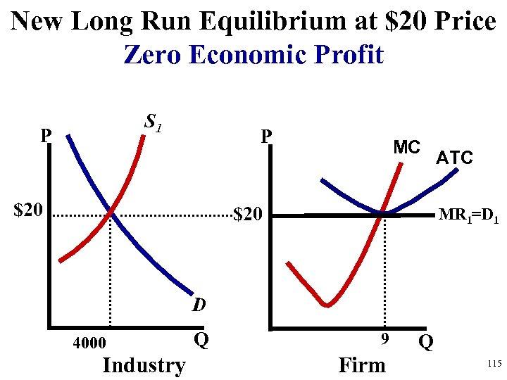 New Long Run Equilibrium at $20 Price Zero Economic Profit S 1 P P
