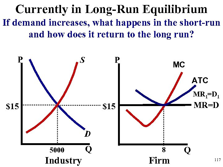 Currently in Long-Run Equilibrium If demand increases, what happens in the short-run and how