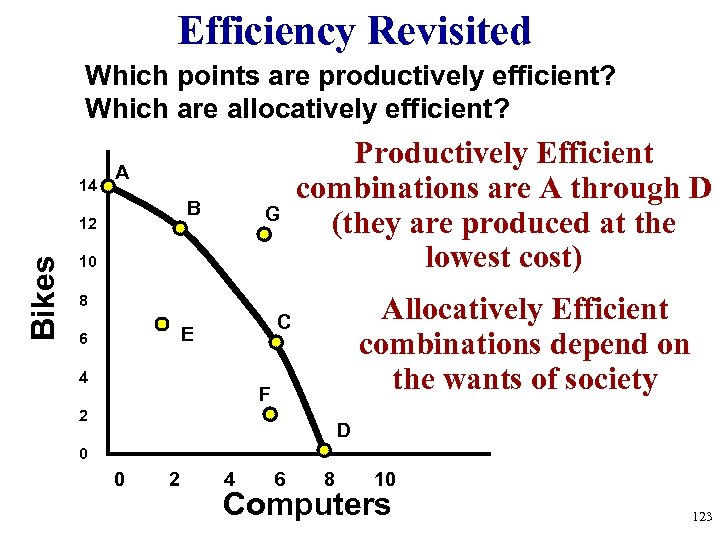 Efficiency Revisited Which points are productively efficient? Which are allocatively efficient? 14 A B