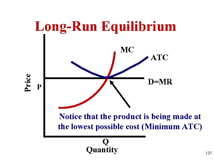 Long-Run Equilibrium Price MC ATC D=MR P Notice that the product is being made