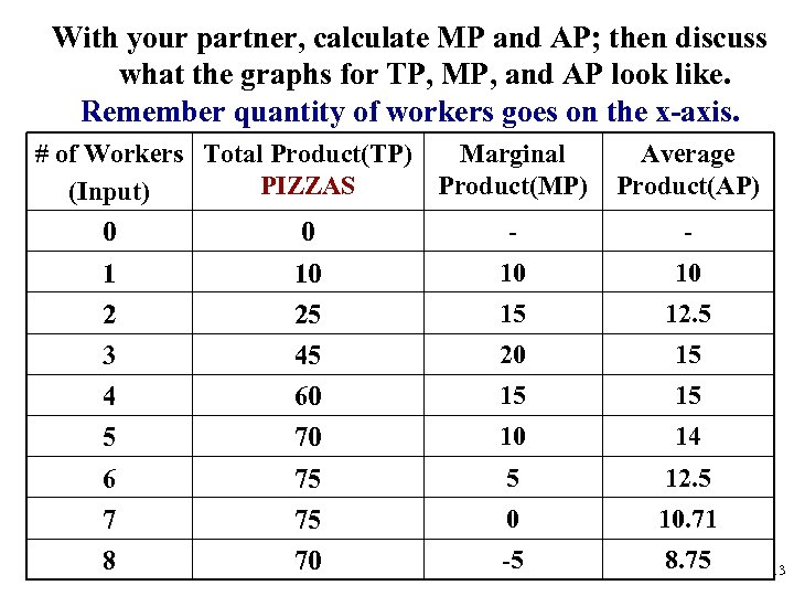 With your partner, calculate MP and AP; then discuss what the graphs for TP,