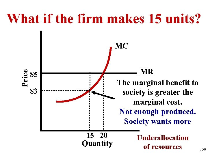 What if the firm makes 15 units? Price MC MR The marginal benefit to