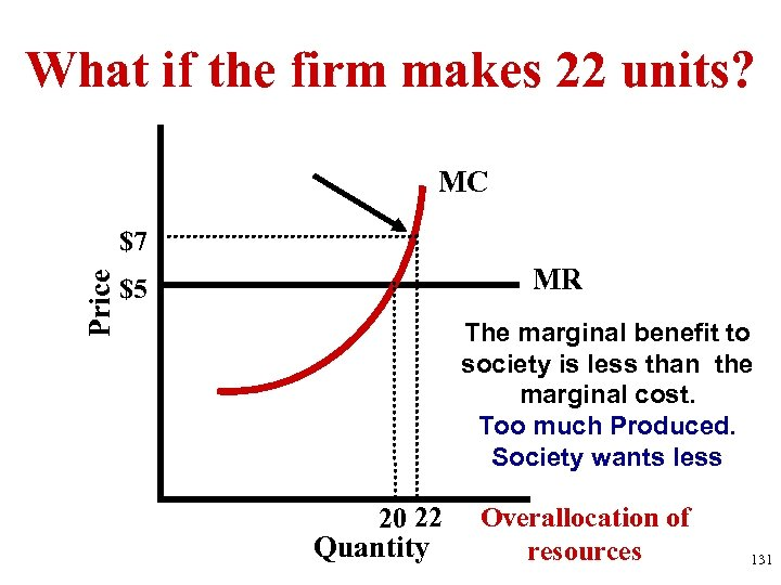 What if the firm makes 22 units? MC Price $7 MR $5 The marginal