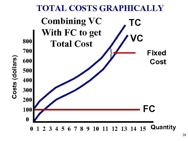 TOTAL COSTS GRAPHICALLY 800 Costs (dollars) 700 600 Combining VC With FC to get