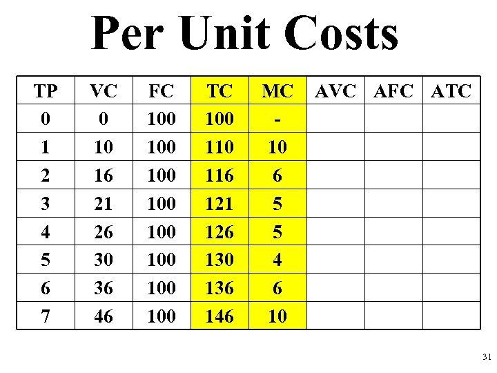 Per Unit Costs TP 0 1 2 3 4 5 6 7 VC 0
